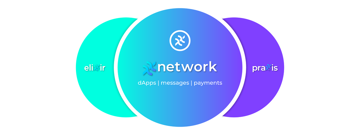David Chaum Announces the xx coin, Supporting Decentralized Messaging, Payments and dApps on the xx network